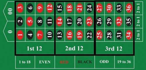 Roulette betting columns czech republic v armenia betting preview nfl