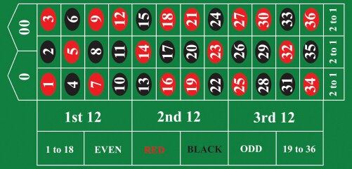 American roulette table layout online gambling license australia