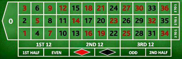 Roulette table layout bets odds payouts gambling glossary dictionary